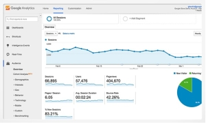 A sample of a Google Analytics Dashboard